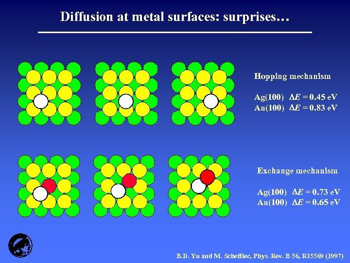 Diffusion at metal surfaces: surprises… Hopping mechanism Ag(100) E = 0. 45 e. V