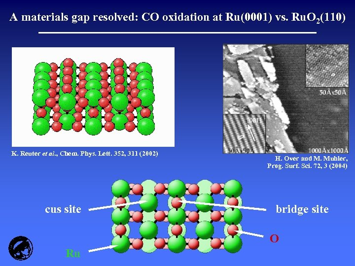 A materials gap resolved: CO oxidation at Ru(0001) vs. Ru. O 2(110) K. Reuter