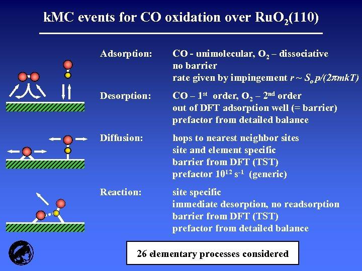 k. MC events for CO oxidation over Ru. O 2(110) Adsorption: CO - unimolecular,