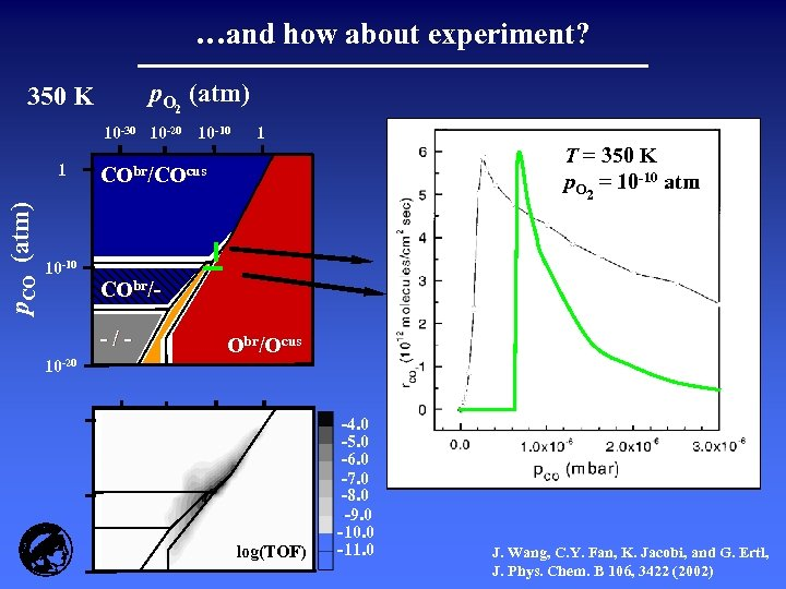 …and how about experiment? p. O 2 (atm) 350 K 10 -30 10 -20