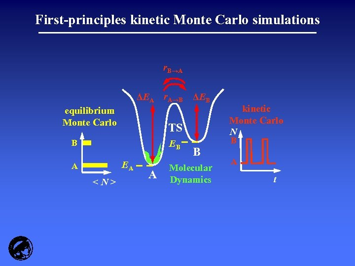 First-principles kinetic Monte Carlo simulations r. B→A ΔEA r. A→B ΔEB equilibrium Monte Carlo