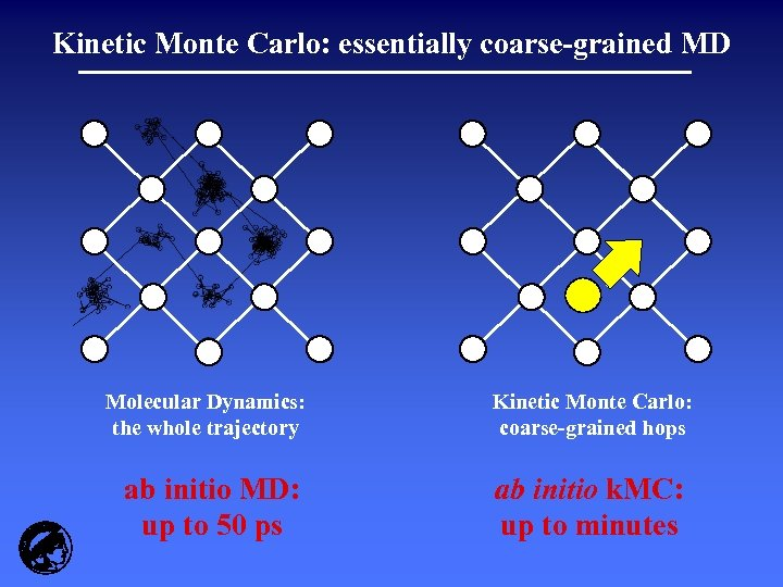 Kinetic Monte Carlo: essentially coarse-grained MD Molecular Dynamics: the whole trajectory ab initio MD: