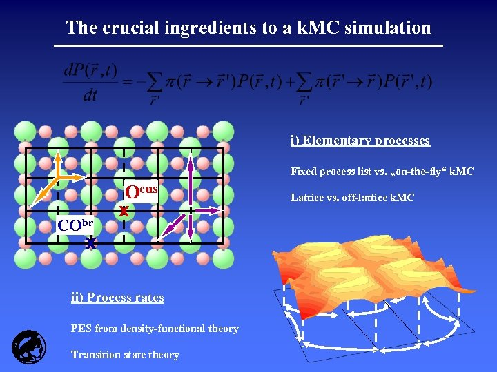 The crucial ingredients to a k. MC simulation i) Elementary processes Fixed process list
