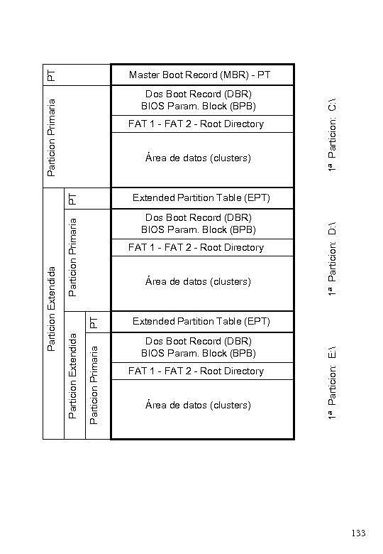PT Particion Primaria Dos Boot Record (DBR) BIOS Param. Block (BPB) FAT 1 -