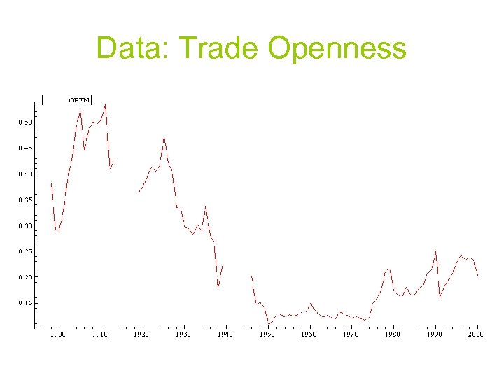 Data: Trade Openness