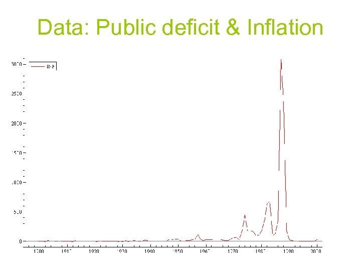 Data: Public deficit & Inflation