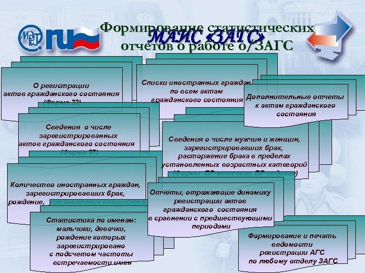 Формирование статистических МАИС «ЗАГС» отчетов о работе о/ЗАГС О регистрации актов гражданского состояния (Форма