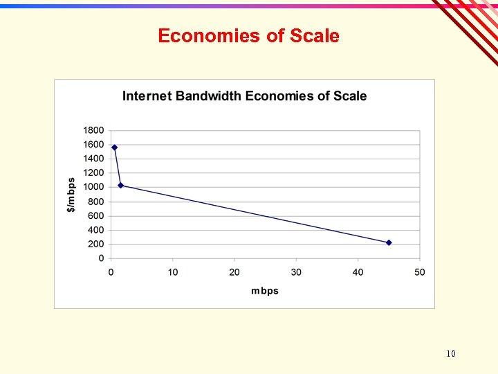 Economies of Scale 10