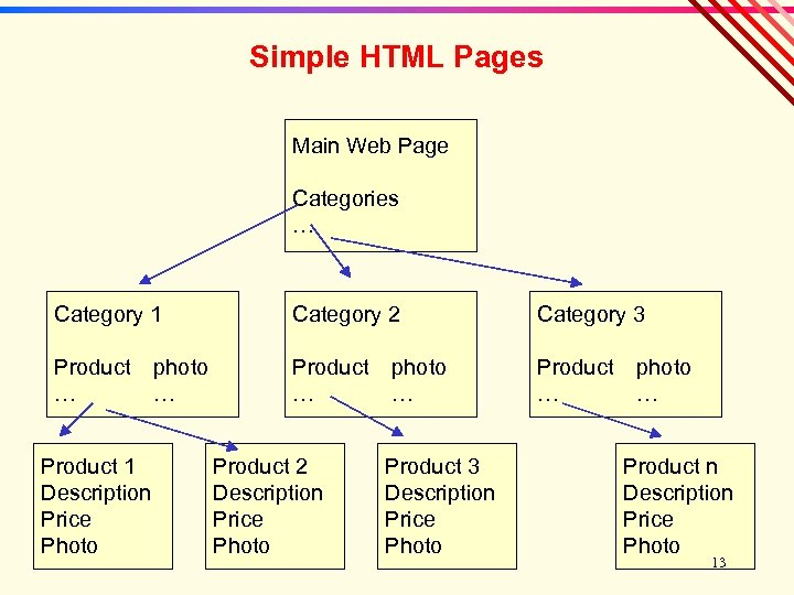 Simple HTML Pages Main Web Page Categories … Category 1 Category 2 Category 3