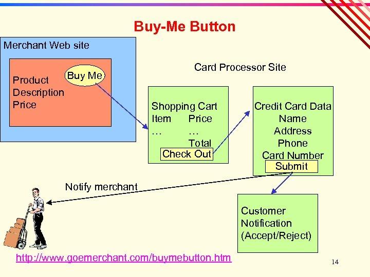 Buy-Me Button Merchant Web site Buy Me Product Description Price Card Processor Site Shopping