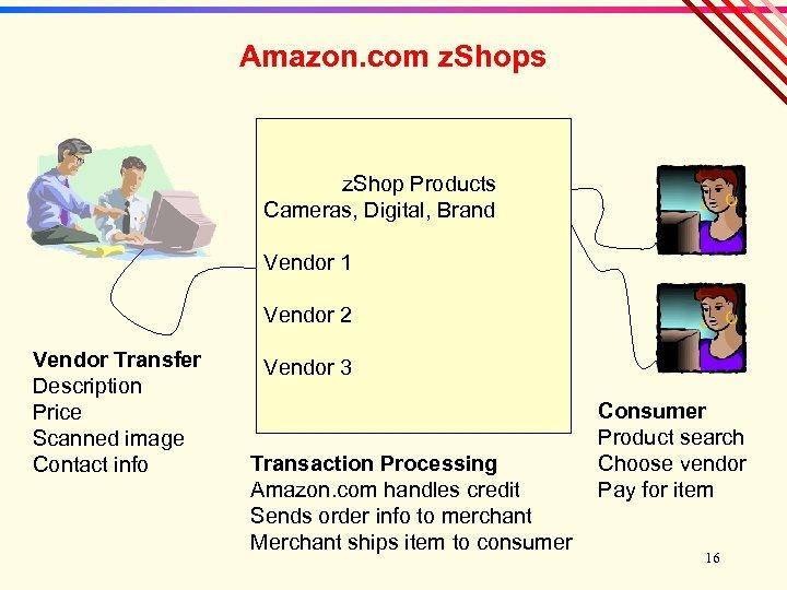 Amazon. com z. Shops z. Shop Products Cameras, Digital, Brand Vendor 1 Vendor 2