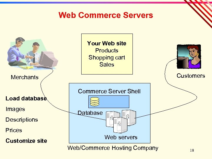 Web Commerce Servers Your Web site Products Shopping cart Sales Customers Merchants Commerce Server