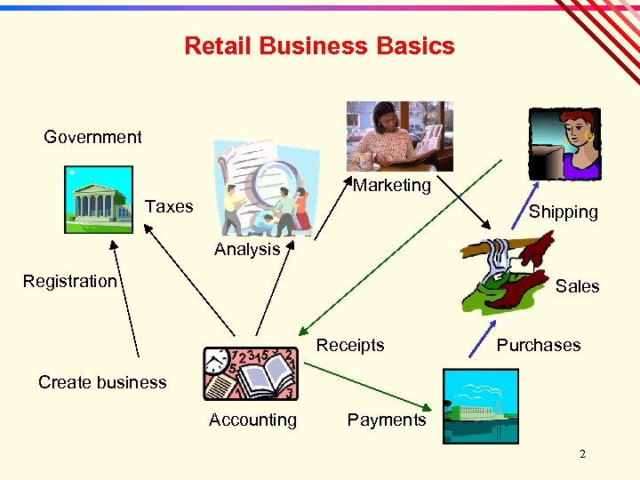 Retail Business Basics Government Marketing Taxes Shipping Analysis Registration Sales Receipts Purchases Create business