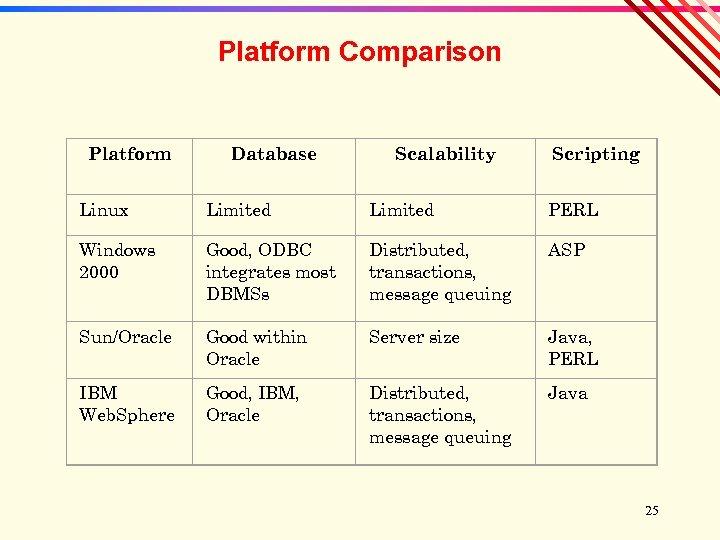 Platform Comparison Platform Database Scalability Scripting Linux Limited PERL Windows 2000 Good, ODBC integrates