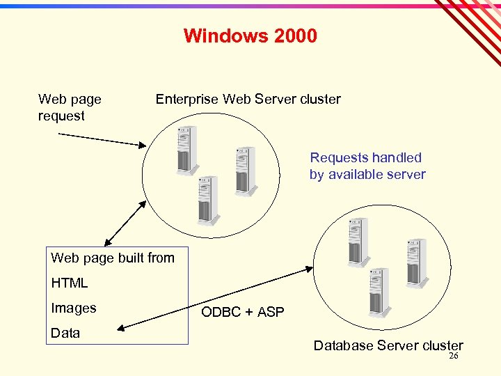 Windows 2000 Web page request Enterprise Web Server cluster Requests handled by available server