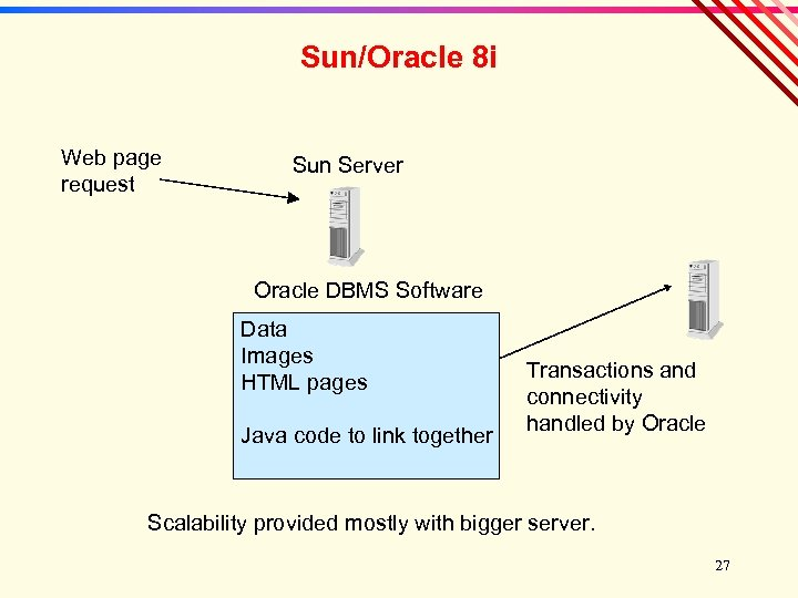 Sun/Oracle 8 i Web page request Sun Server Oracle DBMS Software Data Images HTML