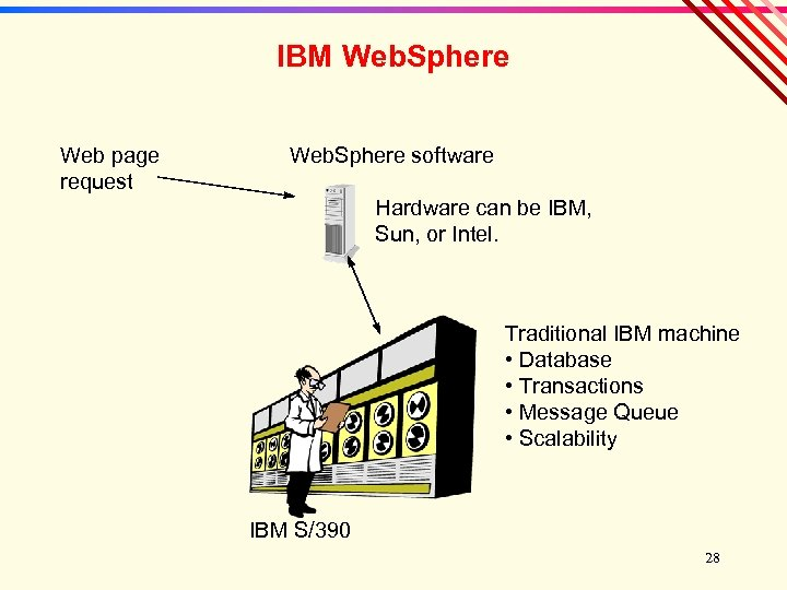 IBM Web. Sphere Web page request Web. Sphere software Hardware can be IBM, Sun,