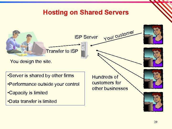 Hosting on Shared Servers ISP Server r Your e stom cu Transfer to ISP