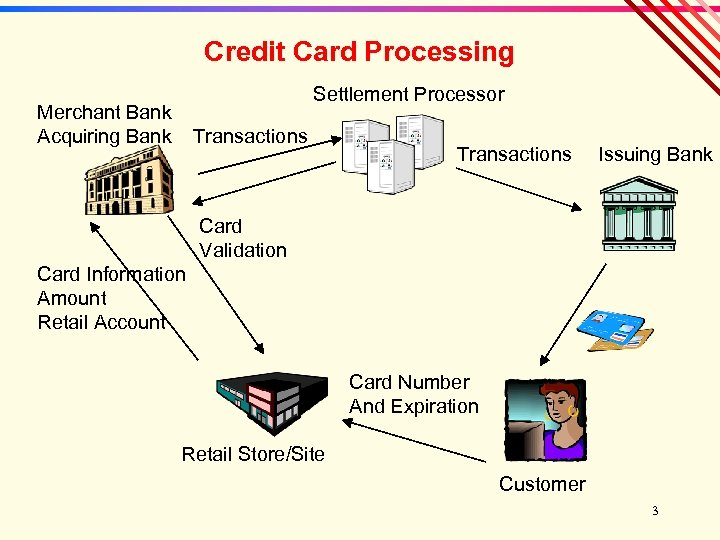 Credit Card Processing Settlement Processor Merchant Bank Acquiring Bank Transactions Issuing Bank Card Validation