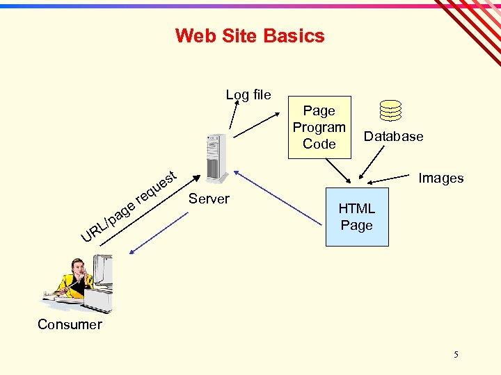 Web Site Basics Log file Page Program Code e ag /p RL U t