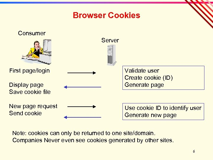 Browser Cookies Consumer Server First page/login Display page Save cookie file New page request