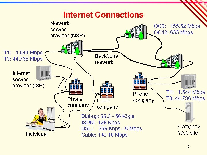Internet Connections Network service provider (NSP) T 1: 1. 544 Mbps T 3: 44.