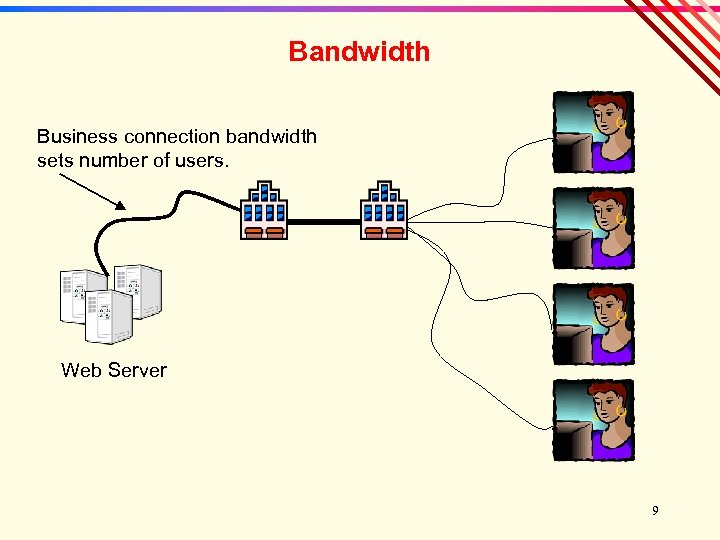 Bandwidth Business connection bandwidth sets number of users. Web Server 9