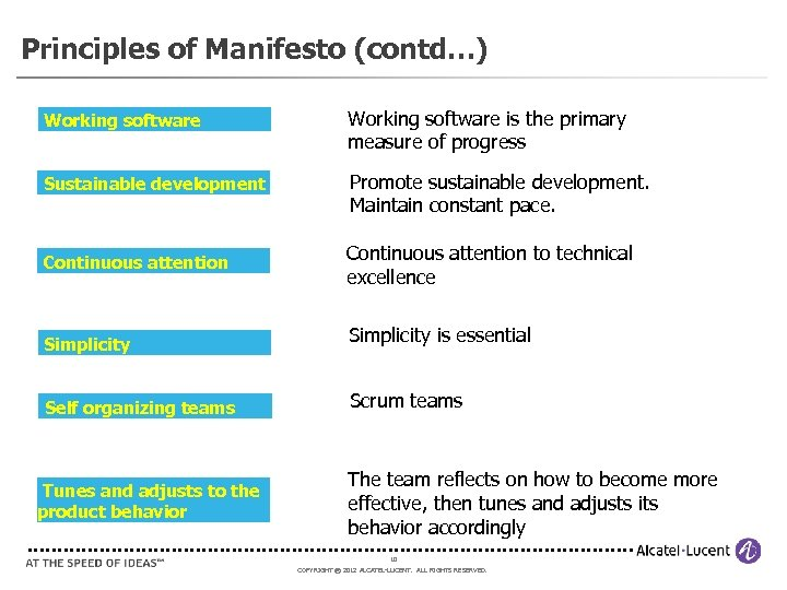 Principles of Manifesto (contd…) Working software is the primary measure of progress Sustainable development
