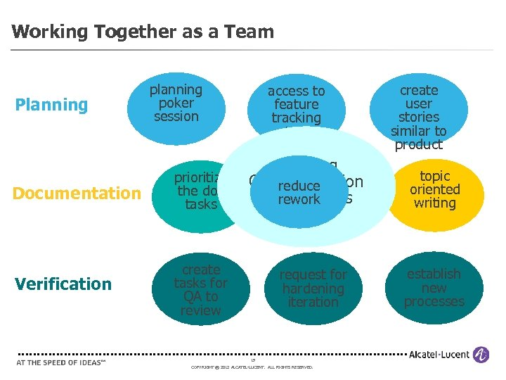 Working Together as a Team Planning Documentation Verification planning poker session prioritize the doc