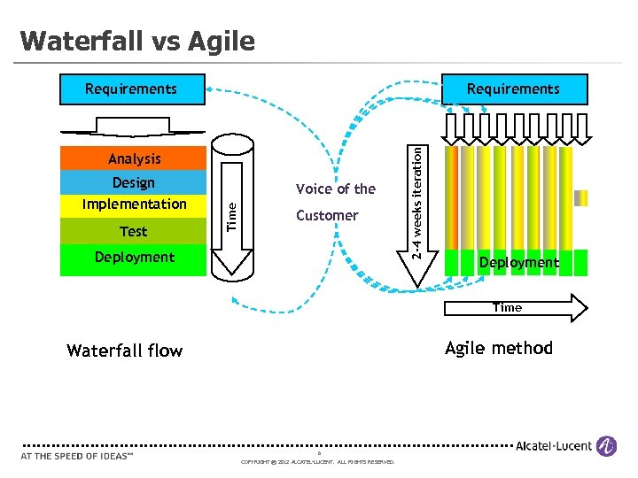 Waterfall vs Agile Requirements Analysis Test Voice of the Time Design Implementation Customer Deployment