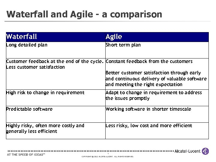 Waterfall and Agile - a comparison Waterfall Agile Long detailed plan Short term plan