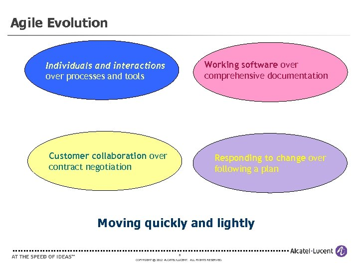 Agile Evolution Individuals and interactions over processes and tools Working software over comprehensive documentation