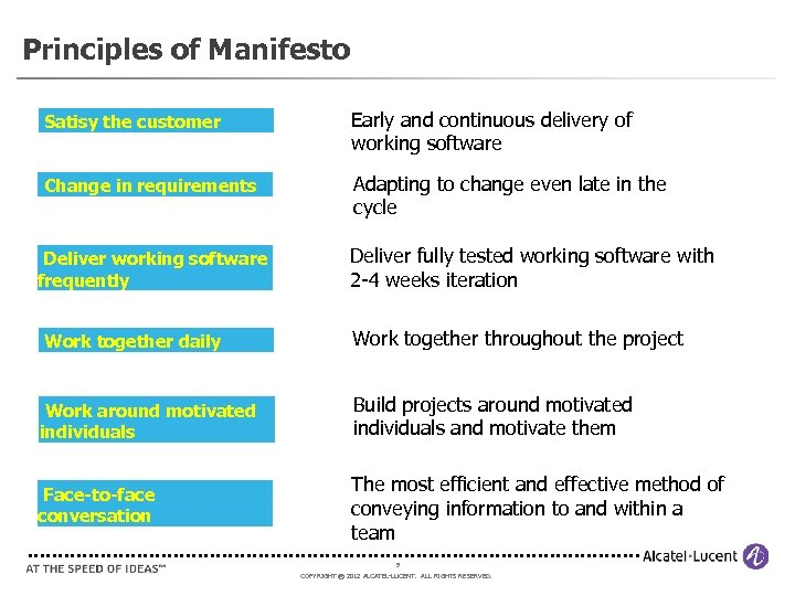 Principles of Manifesto Satisy the customer Early and continuous delivery of working software Change