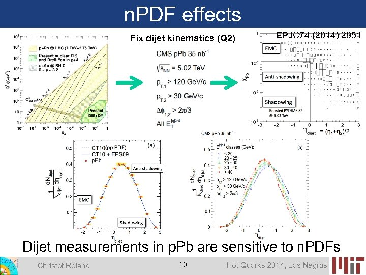 n. PDF effects Fix dijet kinematics (Q 2) EPJC 74 (2014) 2951 Dijet measurements