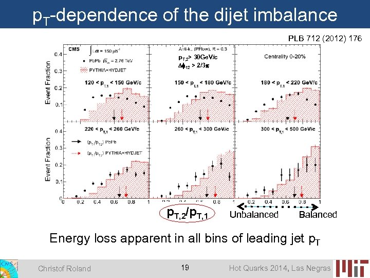 p. T-dependence of the dijet imbalance PLB 712 (2012) 176 p. T, 2> 30