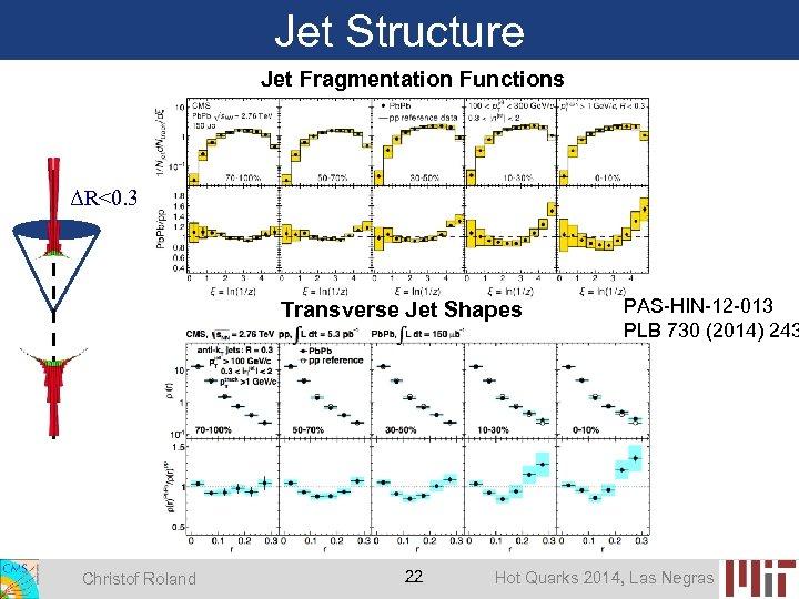 Jet Structure Jet Fragmentation Functions ΔR<0. 3 Transverse Jet Shapes Christof Roland 22 PAS-HIN-12