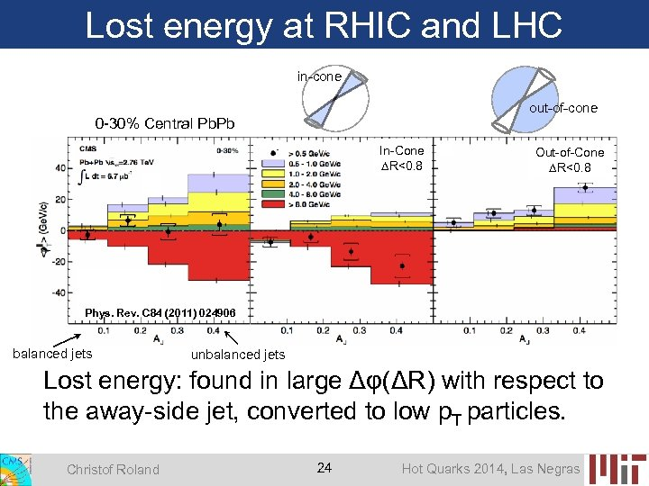 Lost energy at RHIC and LHC in-cone out-of-cone 0 -30% Central Pb. Pb In-Cone