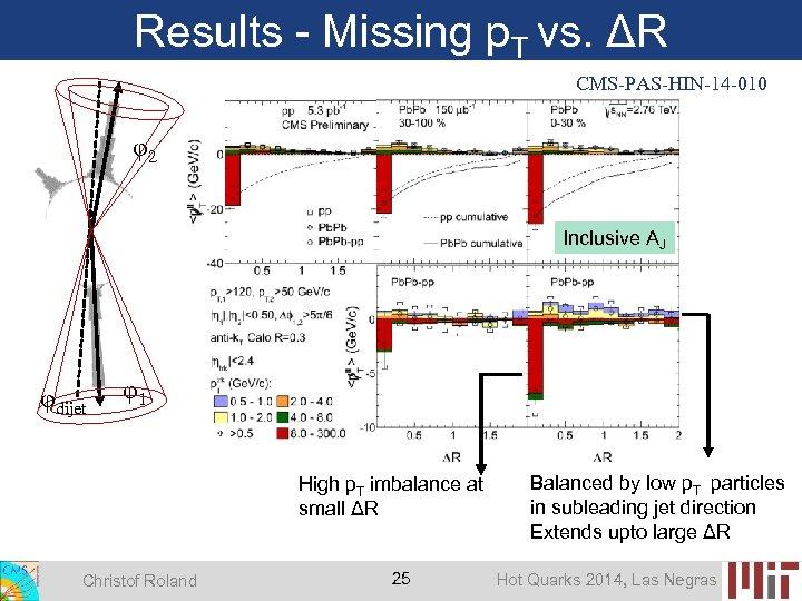 Results - Missing p. T vs. ΔR CMS-PAS-HIN-14 -010 φ2 Inclusive AJ φdijet φ1