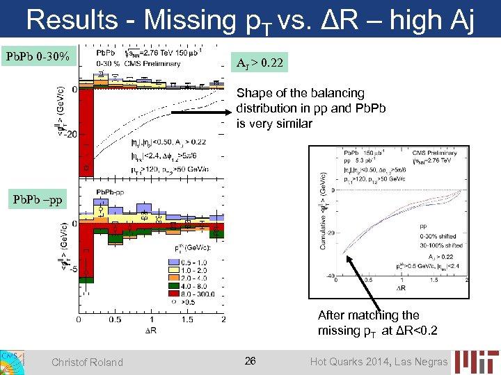 Results - Missing p. T vs. ΔR – high Aj Pb. Pb 0 -30%