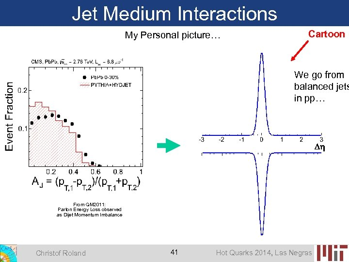 Jet Medium Interactions My Personal picture… Cartoon We go from balanced jets in pp…