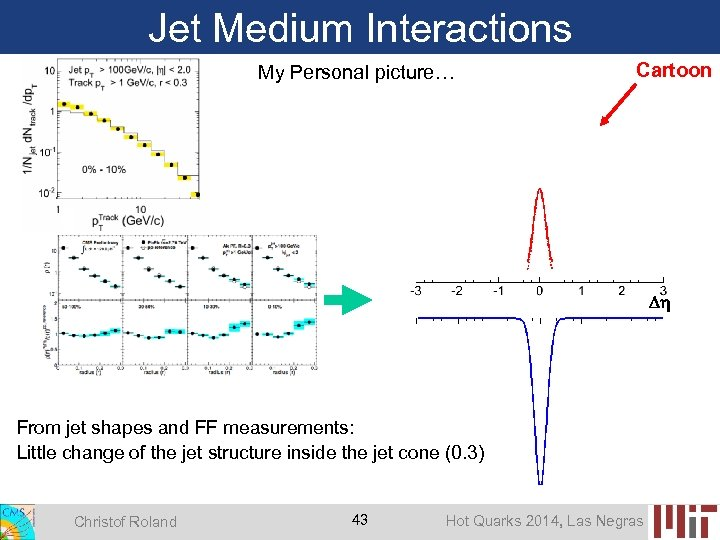 Jet Medium Interactions My Personal picture… Cartoon From jet shapes and FF measurements: Little