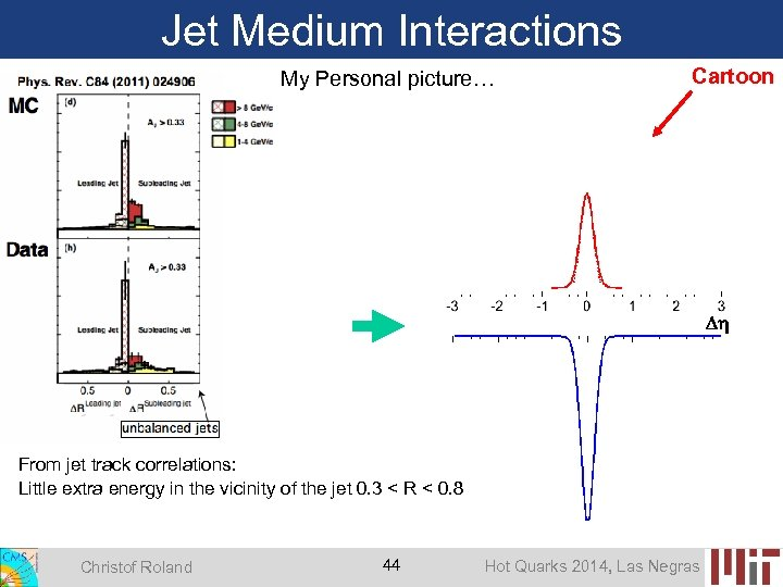 Jet Medium Interactions My Personal picture… Cartoon From jet track correlations: Little extra energy