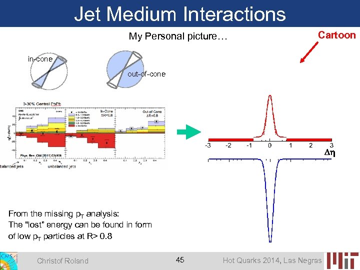 Jet Medium Interactions My Personal picture… Cartoon in-cone out-of-cone From the missing p. T