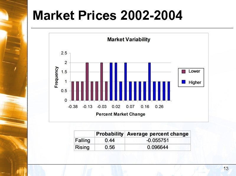 Market Prices 2002 -2004 13