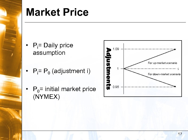 Market Price • Pi= Daily price assumption 1. 09 For up-market scenario • Pi=