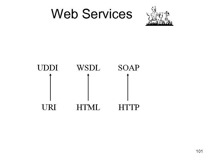 Web Services UDDI WSDL SOAP URI HTML HTTP 101