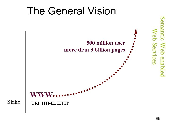 500 million user more than 3 billion pages Static Semantic Web enabled Web Services
