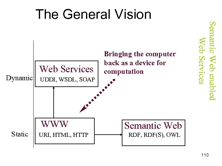 Web Services Dynamic UDDI, WSDL, SOAP WWW Static URI, HTML, HTTP Bringing the computer