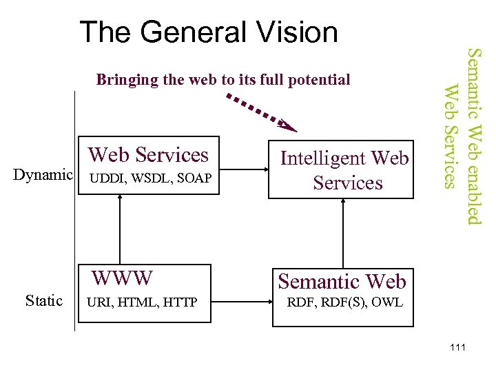 Bringing the web to its full potential Web Services Intelligent Web Services WWW Semantic