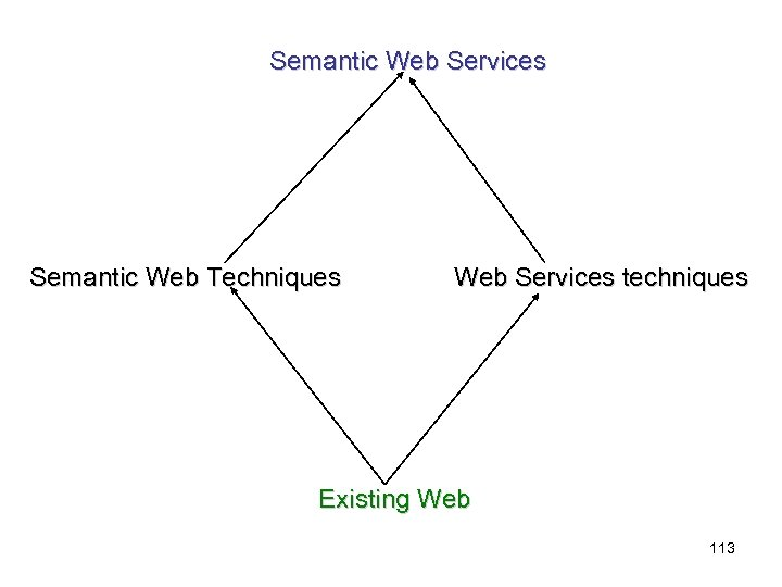Semantic Web Services Semantic Web Techniques Web Services techniques Existing Web 113